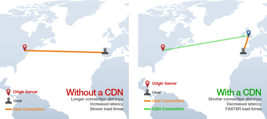 optimize wordpress with CDN